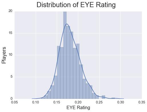 Distribution of EYE Rating