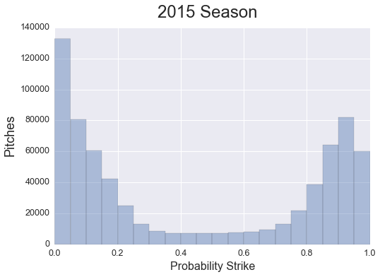Distribution of Strike Probability